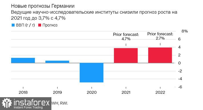 EURUSD: Рост экономики Германии серьезно замедлится в следующие два квартала. Инфляция стран еврозоны соответствует предварительной оценке