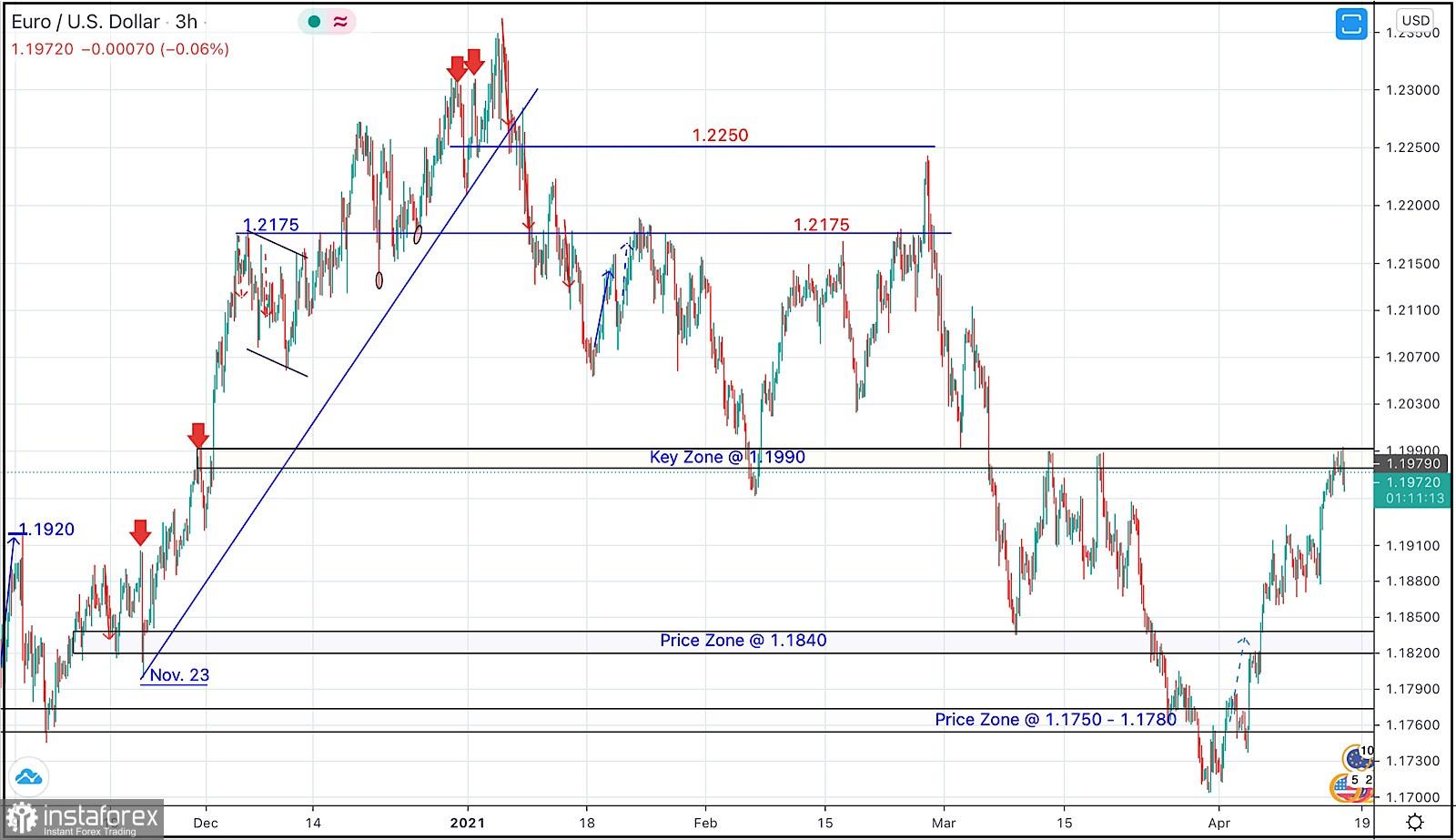15 de abril de 2021: análisis técnico intradía y recomendaciones de negociación del EUR/USD
