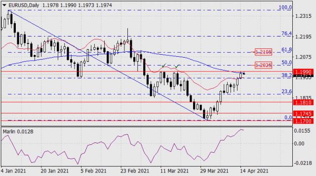 Forecast for EUR/USD on April 15, 2021