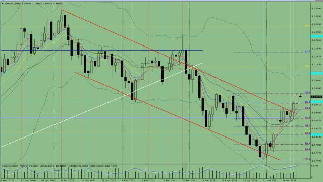 Indikatoranalyse. EUR/USD – Tagesübersicht für den 15. April 2021