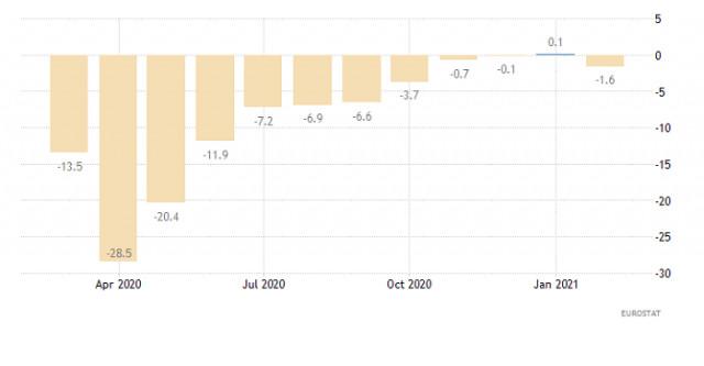 Торговый план по EUR/USD и GBP/USD на 15.04.2021