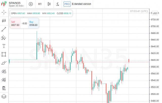 यूरोपीय इक्विटी बाजारों ने एक भी डायनेमिक के बिना ट्रेड समाप्त कर दिया