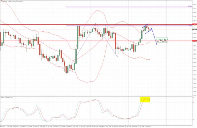 Análisis del oro para el 15 de abril de 2021- Gran resistencia de pivote en $1,748 en la prueba. Observe una rotación bajista