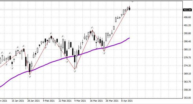 US-Markt und Rubel: wichtige Nachrichten