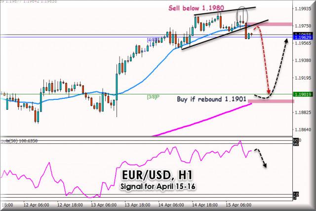 Сигнал за търговия за EUR/USD за 15 - 16 април 2021 г.: Ключово ниво на 1,1980