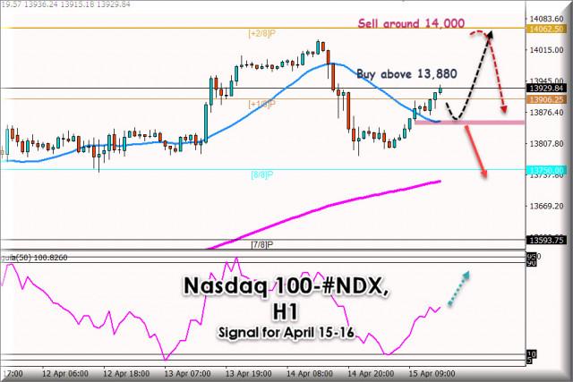 Trading Signal for Nasdaq 100 #NDX, for April 15 - 16, 2021: Key level 13,900