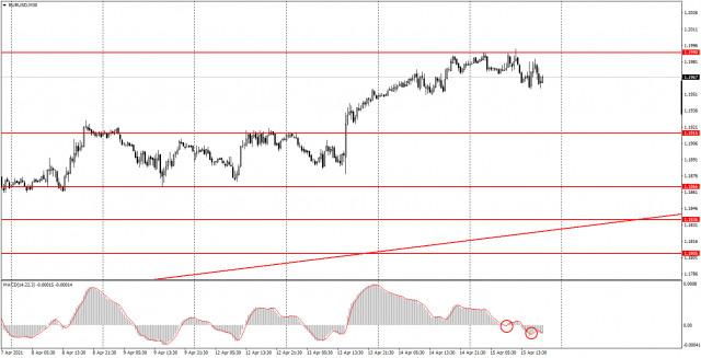 शुरुआती के लिए एनालिटिक्स और ट्रेडिंग सिग्नल। 16 अप्रैल को EUR / USD का व्यापार कैसे करें। गुरुवार के ट्रेडों का विश्लेषण। शुक्रवार के सत्र के लिए तैयार...