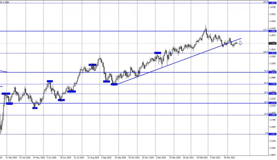 GBP/USD. 16 апреля. Отчет COT. Британец третьи сутки проводит в боковом коридоре