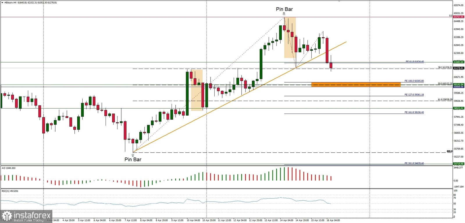 Analisis Teknikal BTC / USD untuk 16 April 2021