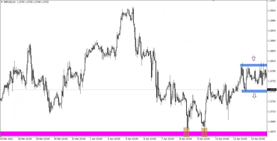 Торговые рекомендации по валютному рынку для начинающих трейдеров EURUSD и GBPUSD 16.04.21