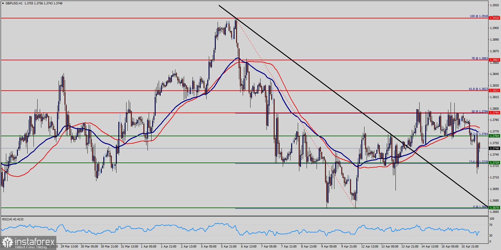 Технически анализ на GBP/USD за 16 април 2021 г.