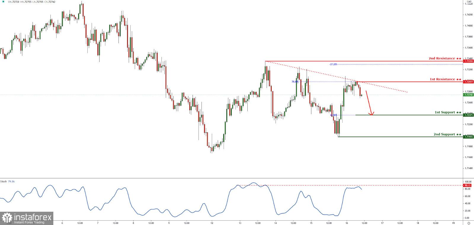 GBPCAD bereaksi di bawah resistance trendline turun! Penurunan akan terjadi!