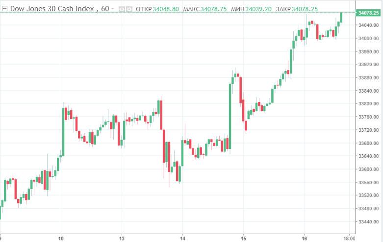 Dow Jones преминава 34 000 за първи път