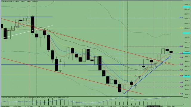 Indikatoranalyse. EUR/USD – Tagesübersicht für den 16. April 2021
