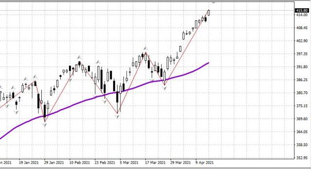 US-Markt am 16. April. Das Wachstum der Indizes oder die dritte Corona-Welle? Was lässt als erstes nach?