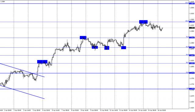 Ramalan untuk EUR / USD pada 16 April (laporan COT): Perdagangan kenaikan harga membenarkan dolar meningkat sedikit.