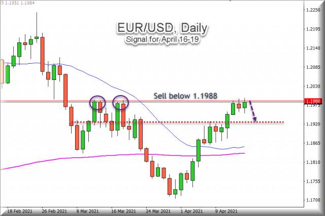 Сигнал за търговия за EUR/USD за 16 април 2021: Продажба под 1,1988