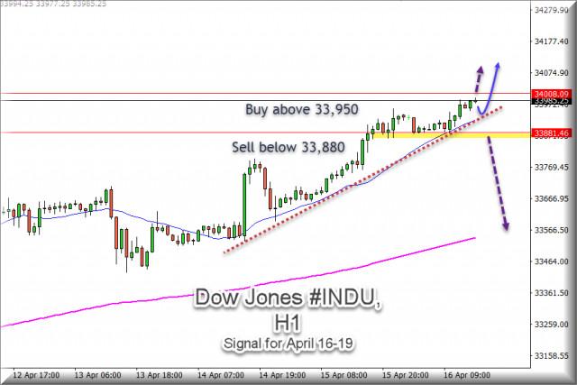 Señal de negociación del Dow Jones #INDU para el 16 de abril: compre por encima de 33,900