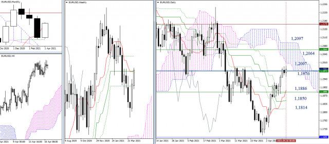 EUR/USD, GBP/USD – итоги недели и дальнейшие перспективы