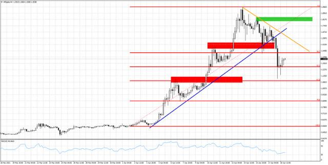 2021年04月19日XRP / USD的短线观点