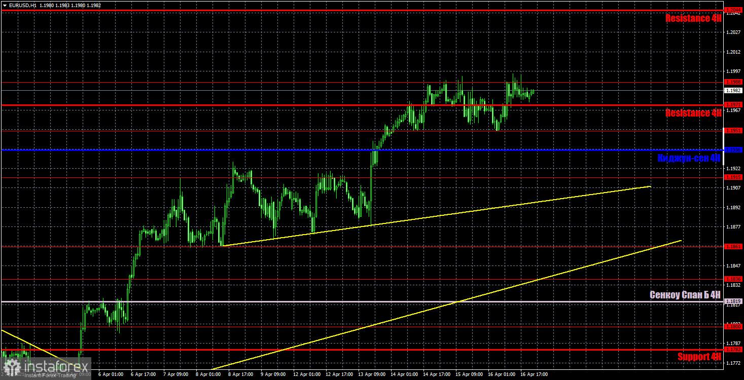 Prakiraan dan sinyal trading EUR/USD tanggal 19 April. Analisis ulasan kemarin dan lintasan pasangan pada hari Senin.