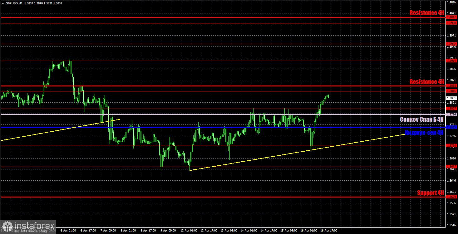 Прогноз и торговые сигналы по GBP/USD на 19 апреля. Детальный разбор вчерашних рекомендаций и движения пары в течение дня.