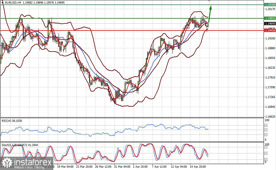 Optimistic mood in the markets amid falling Treasury yields push the US dollar down