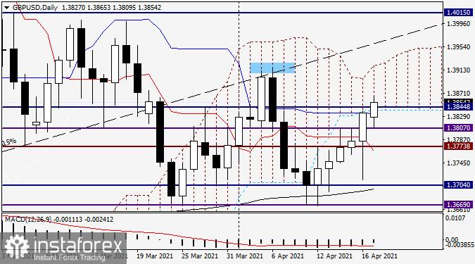 Анализ и прогноза за GBP/USD на 19 април 2021 г.