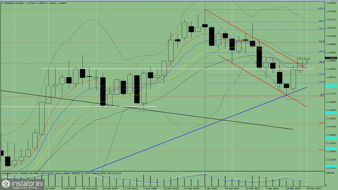 Technische Analyse. EUR/USD – Übersicht für die Woche vom 19. bis zum 24. April