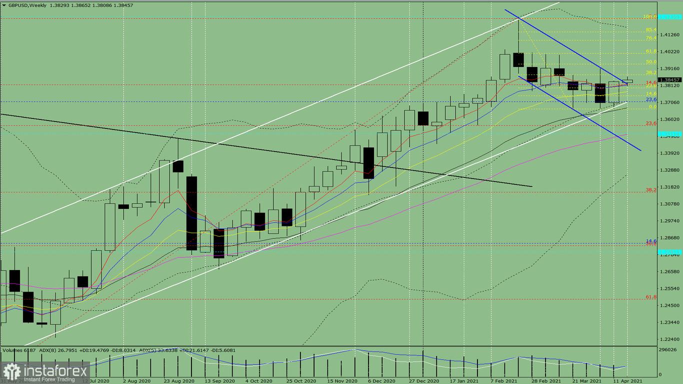 Technische Analyse. GBP/USD – Übersicht für die Woche vom 19. bis zum 24. April