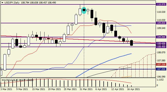 Анализ и прогноз по USD/JPY на 19 апреля 2021 года