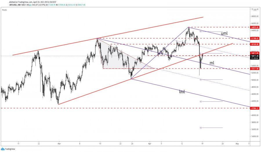 Bitcoin Major Rising Wedge