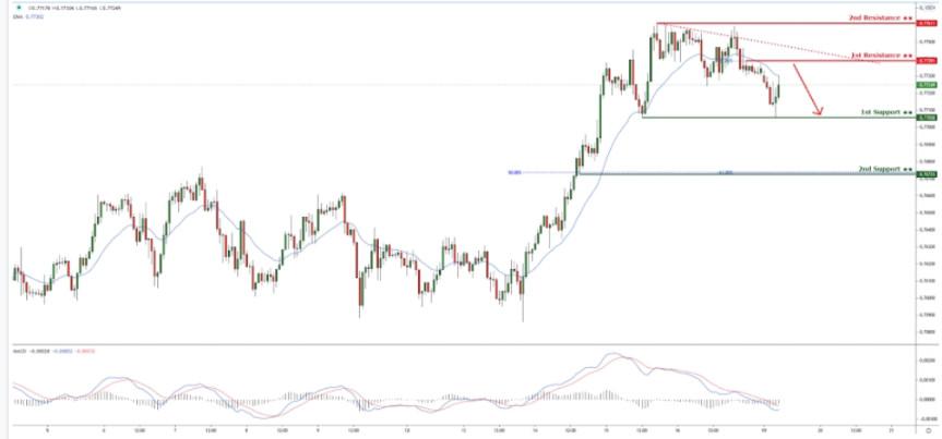 AUDUSD reacting below descending trendline resistance! Drop incoming!
