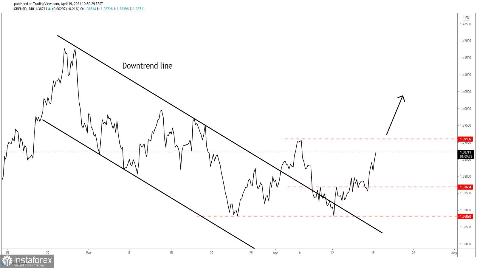 GBP/USD Pembeli Telah Ambil Kendali Penuh!