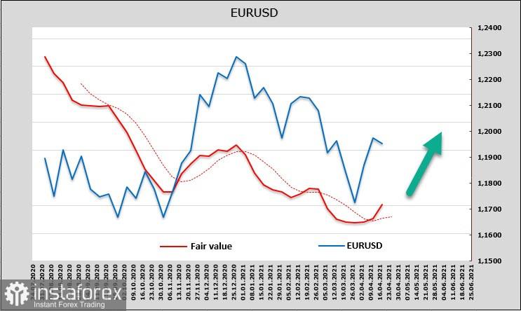风险需求恢复,而美元失去动力。 美元,欧元,英镑概述