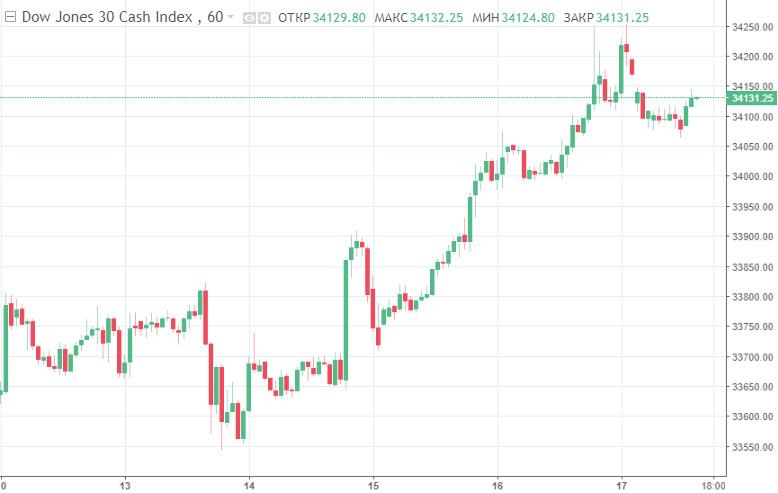 В США – рекорды, в Азии – месячные максимумы. Чем вызвана эйфория на мировых фондовых рынках?