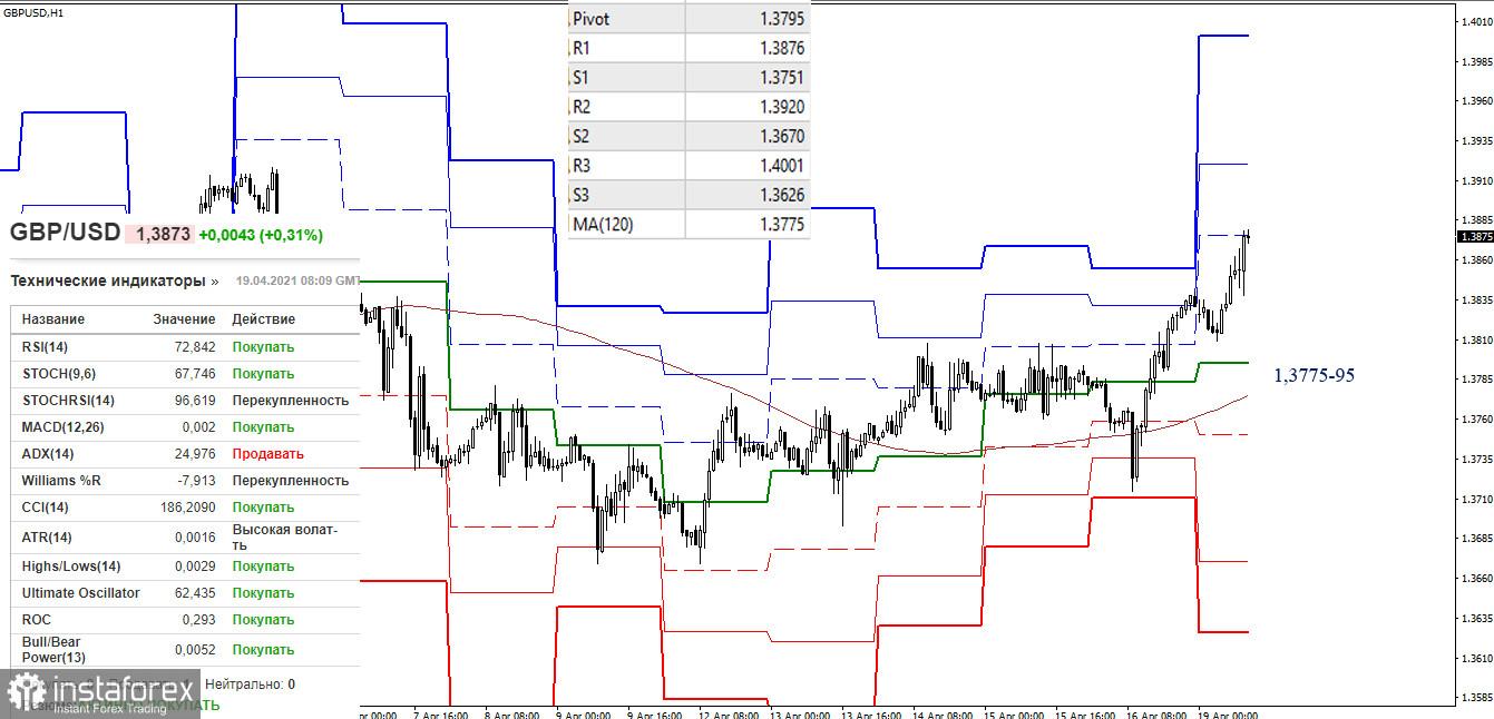 EUR/USD и GBP/USD 19 апреля – рекомендации технического анализа