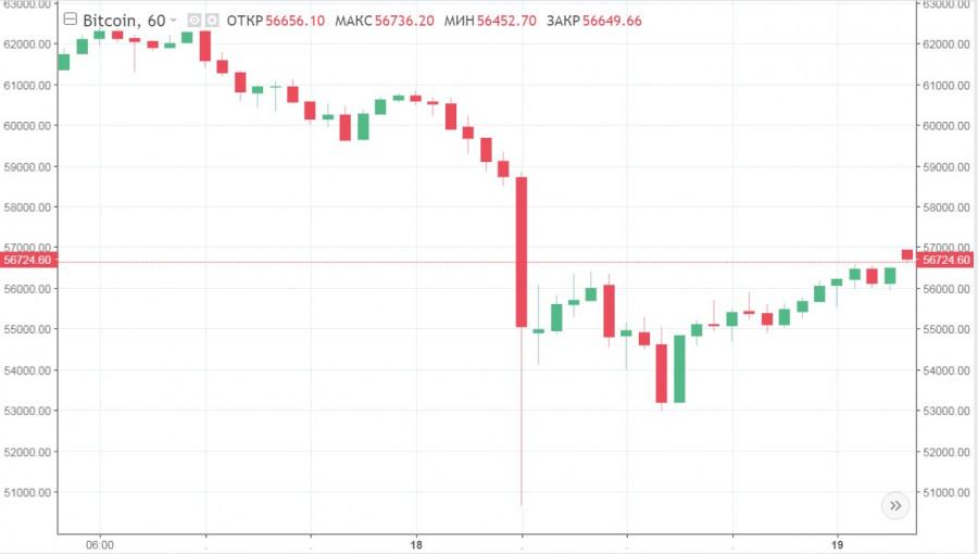 Bitcoin (BTC) e Rupia indiana (INR) calcolatore di conversione di tasso di cambio di valuta