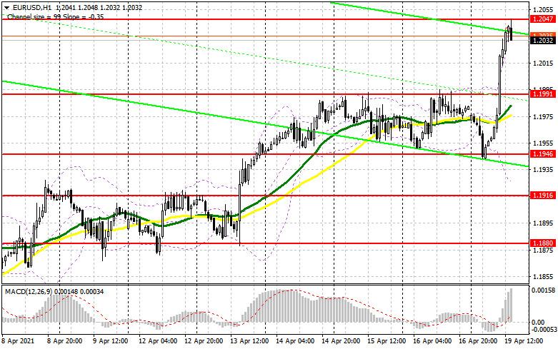 EUR/USD: план на американскую сессию 19 апреля (разбор утренних сделок). Покупатели проносятся по стоп-приказам продавцов