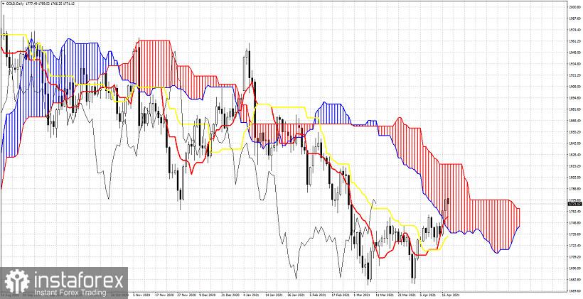 Ichimoku cloud indicator analysis of Gold for April 19, 2021