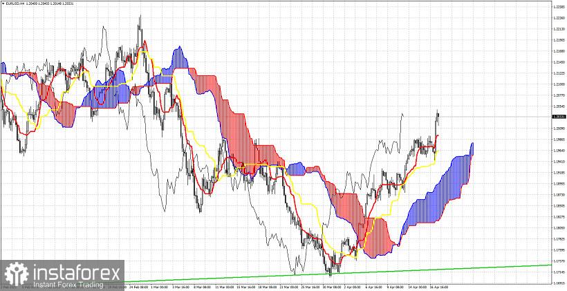 Análisis del indicador de la nube Ichimoku del EUR/USD para el 19 de abril de 2021