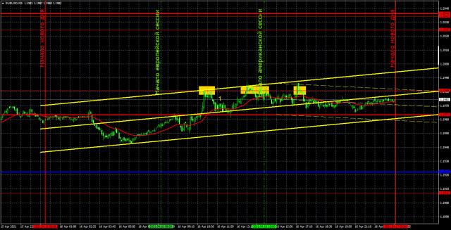 Прогноз и торговые сигналы по EUR/USD на 19 апреля. Детальный разбор вчерашних рекомендаций и движения пары в течение дня.