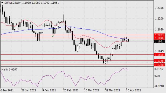 Forecast for EUR/USD on April 19, 2021