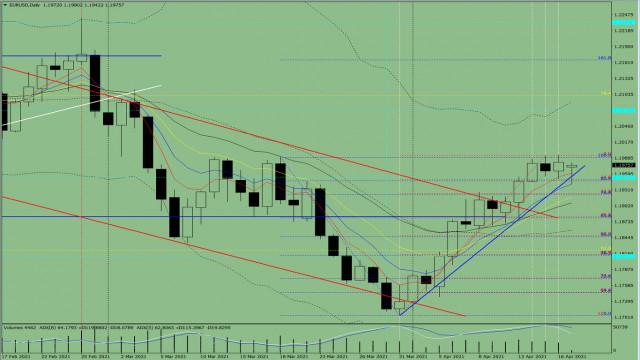 Индикаторный анализ. Дневной обзор на 19 апреля 2021 года по валютной паре EUR/USD