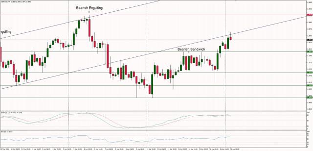 Технически анализ на GBP/USD за 19 април 2021 г.