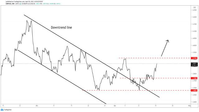 GBP / USD खरीदारों ने पूर्ण नियंत्रण ले लिया है!