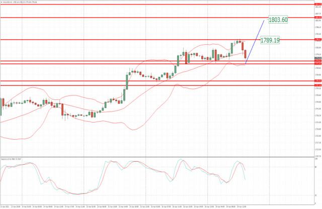Анализ на златото за 19 април 2021 г. - Потенциал за възможности за дълги позиции при изтеглянията към 1 800 долара