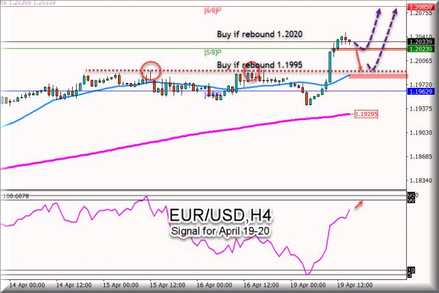 Сигнал за търговия за EUR/USD за 19 - 20 април 2021 г.: Ключово ниво от 1,1995