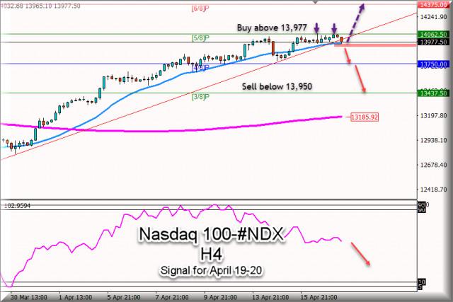 纳斯达克100 #NDX在2021年4月19日至20日的交易信号:在13,950以下卖出
