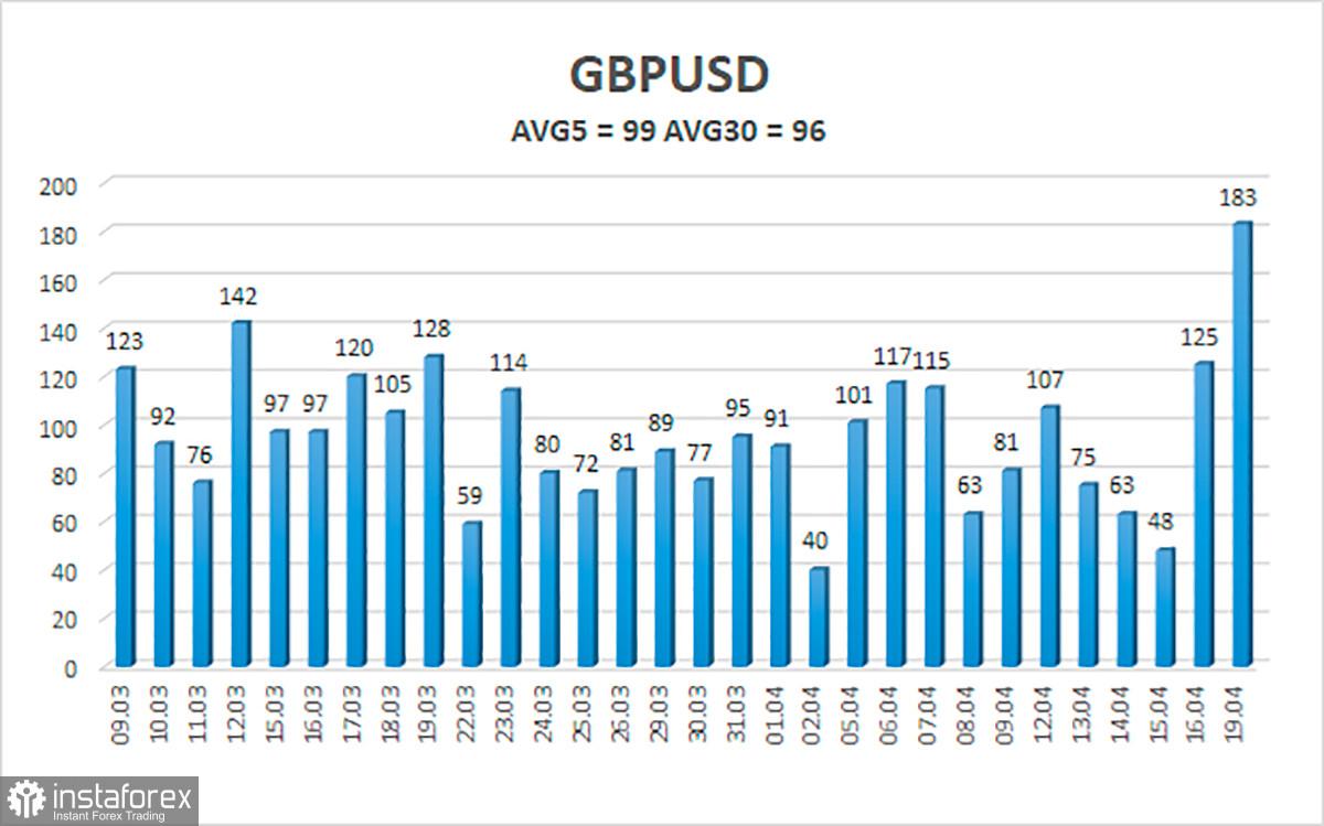 Обзор пары GBP/USD. 20 апреля. «Похороны» доллара США проходят и в паре с британским фунтом